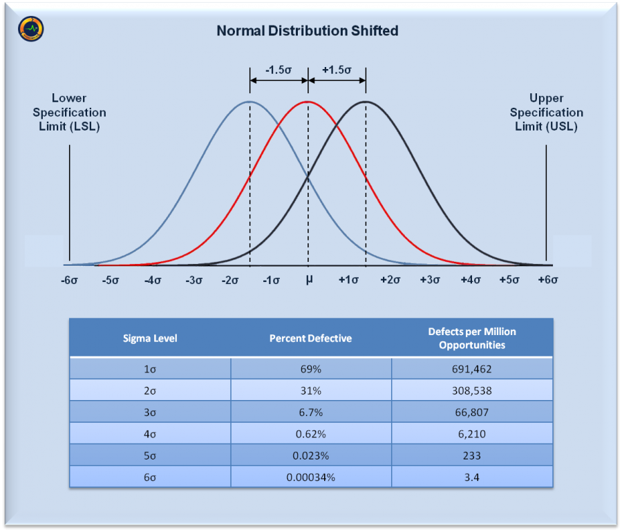 Normal Distribution Shifted
